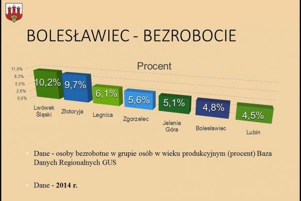 Bolesławiec w liczbach