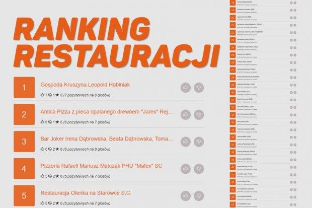 Kruszyna, Antica, Joker, Rafaell i Oleńka prowadzą w rankingu restauracji