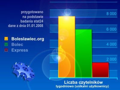 Boleslawiec.org wyprzedza wszystkie strony o Bolesławcu - potwierdza to niezależne badanie