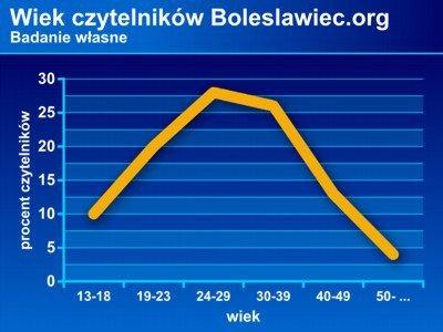 Portal Boleslawiec.org najczęściej czytają ludzie w wieku od 24 do 41 lat