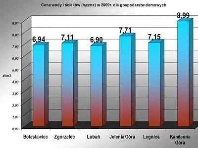 Cena wody i ścieków (łączna) w 2009 r. dla gospodarstw domowych