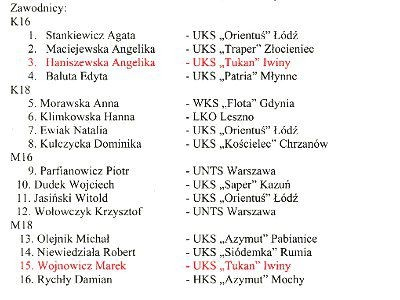 Lista zawodników powołanych na mistrzostwa w Hiszpanii