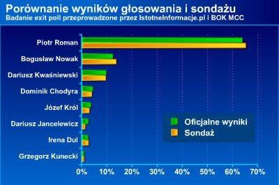 Porównanie wyników sondażu i głosowania
