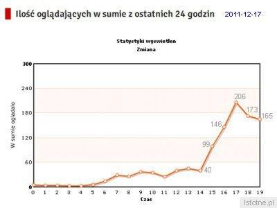 Między godziną 14:00 a 19:00 obraz z bolesławieckiego rynku oglądano w ponad 800 domach