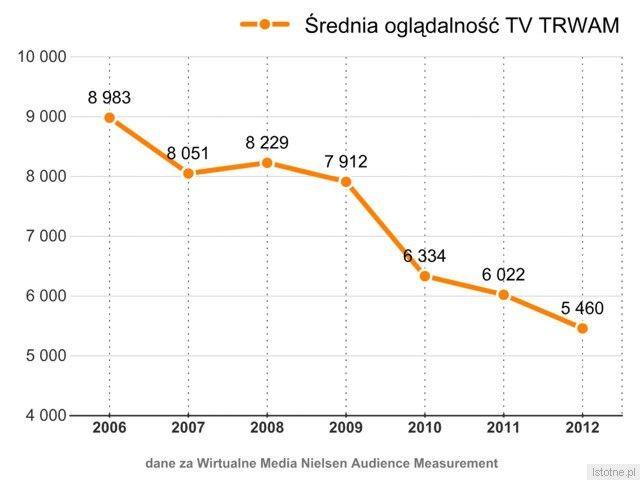 Możliwe, że promocja TV Trwam jest jak najbardziej potrzebna ojcu Rydzykowi, bo oglądalność jego telewizji z roku na rok spada