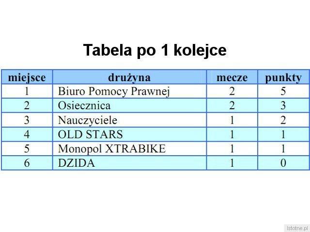 Tabela rozgrywek po 1 kolejce