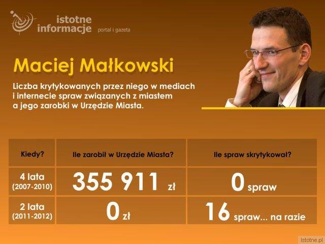 Maciej Małkowski w latach 2007-2010 pracował w Urzędzie Miasta i zarobił ponad 355 tys. zł. Nie krytykował wtedy w mediach lub internecie spraw związanych z miastem. W ostatnich niecałych dwóch latach nie otrzymał z Urzędu Miasta ani złotówki, za to aż do 16 spraw odniósł się krytycznie.