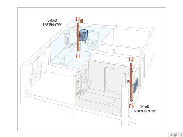 Czas trwania montażu w mieszkaniu zależy przede wszystkim od dobrej organizacji pracy wyłonionego w przetargu wykonawcy. Wykonawca, który zrobił już kilkanaście tysięcy mieszkań, określił ten czas na 4 do 8 godzin