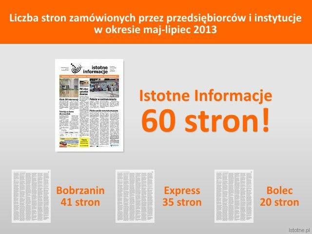 Liczba reklam zamówionych przez firmy i instytucje w bolesławieckich gazetach