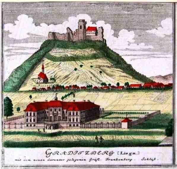 Ruiny zamku w XVIII wieku
