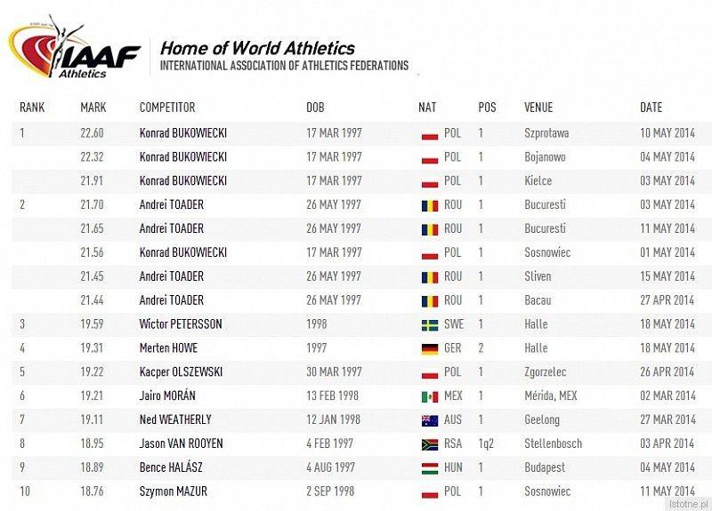 Ranking światowy IAAF w pchnięciu kulą (5kg)