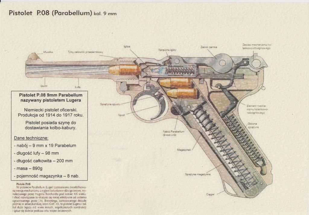 Korpusy pocisków, przekazanie pistoletu i rysunek techniczny pistolet P.08 -