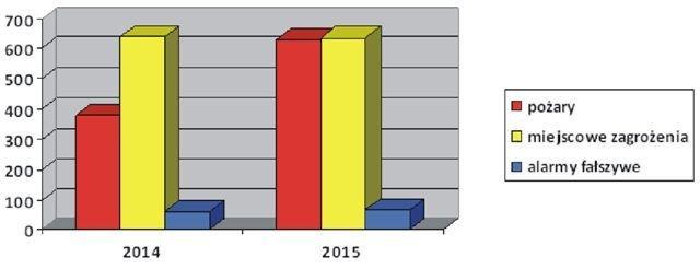 Straż pożarna: w 2015 r. liczba pożarów wzrosła o 65%