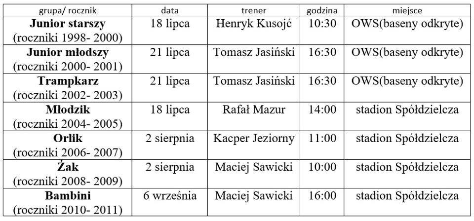 Terminy i miejsca treningów piłkarzy BKS