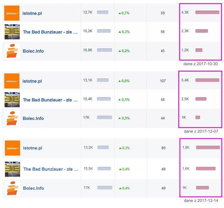 Liczba interakcji na facebooku z 2017-10-30, 2017-12-07 i 2017-12-14. Portal istotne.pl ma najwięcej!