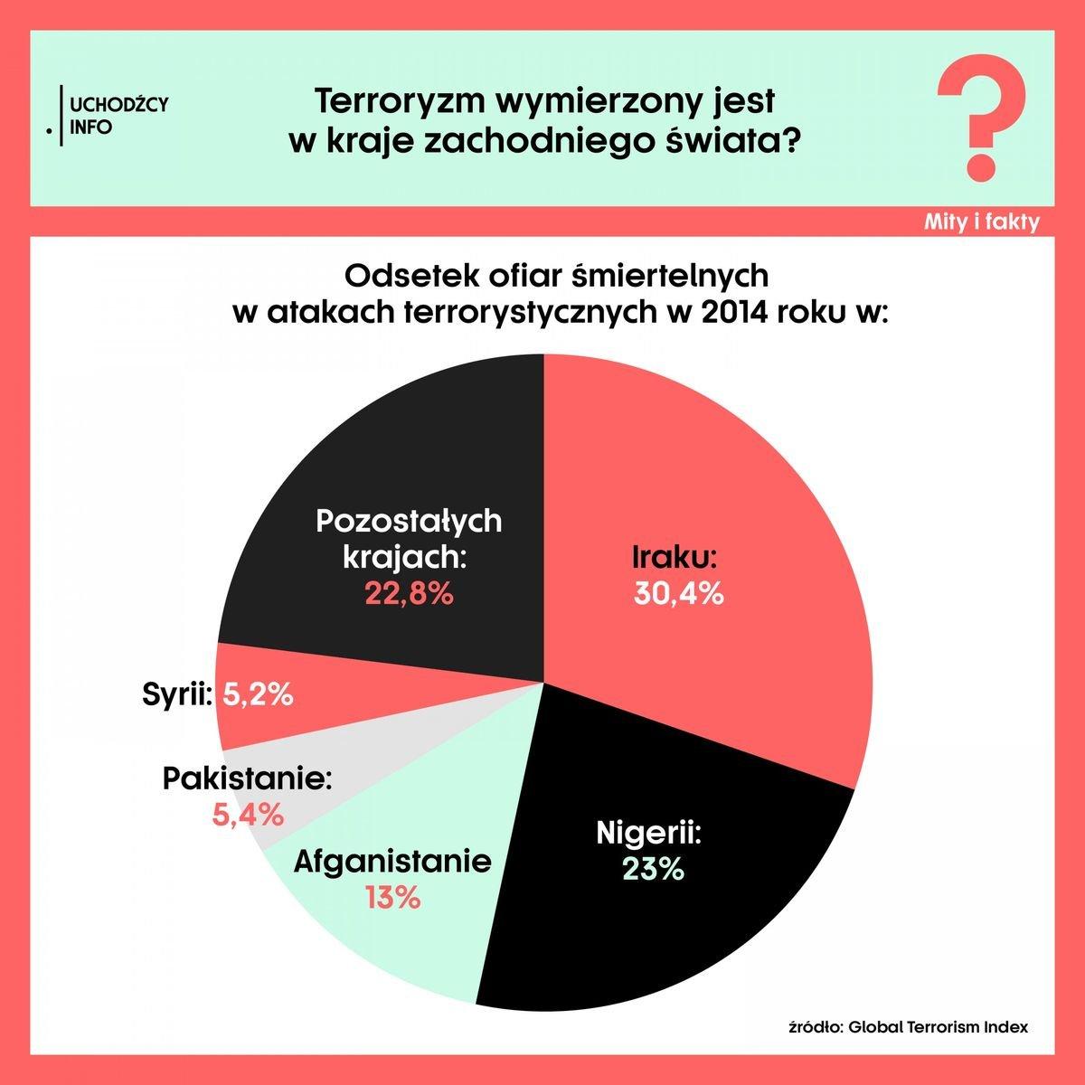 Ofiary terroryzmu w XXI wieku