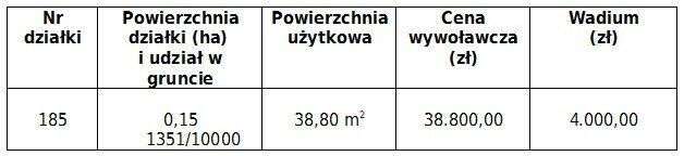 Przetarg na sprzedaż lokalu użytkowego w Krępnicy