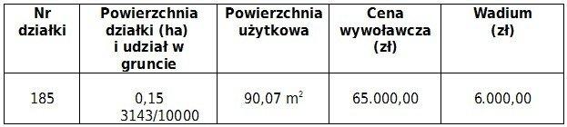Przetarg na sprzedaż lokalu użytkowego (świetlicy) w miejscowości Krępnica