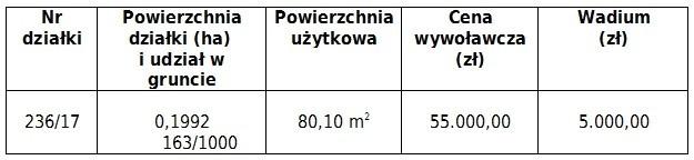Przetarg na lokal w Nowych Jaroszowicach