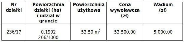 Przetarg na sprzedaż lokalu mieszkalnego w Nowych Jaroszowicach