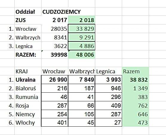 Coraz więcej obcokrajowców pracuje na Dolnym Śląsku. I to legalnie