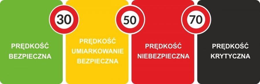 Klasyfikacja prędkości pojazdów ze względu na bezpieczeństwo pieszych