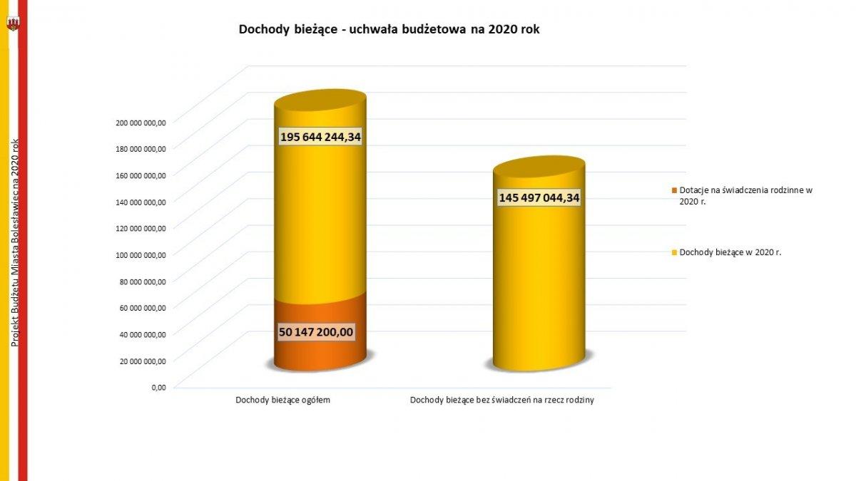 Budżet na 2020 rok uchwalony