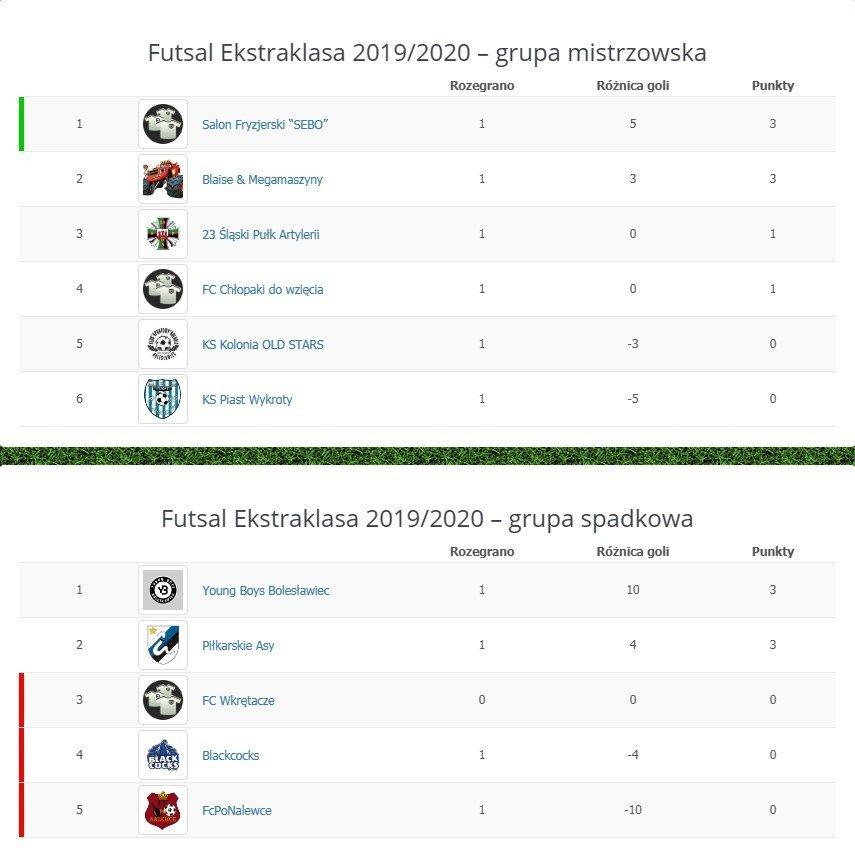 Tabele Futsal Ekstraklasy po 6. kolejce