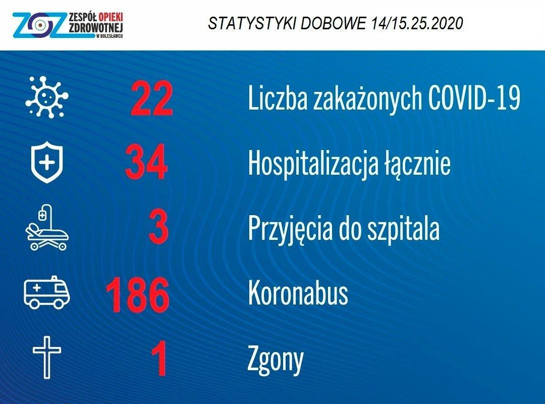 Grafika Zespołu Opieki Zdrowotnej w Bolesławcu