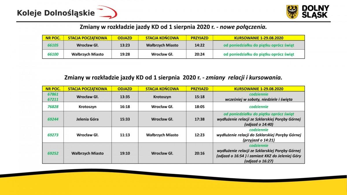 Rozkład jazdy Kolei Dolnośląskich