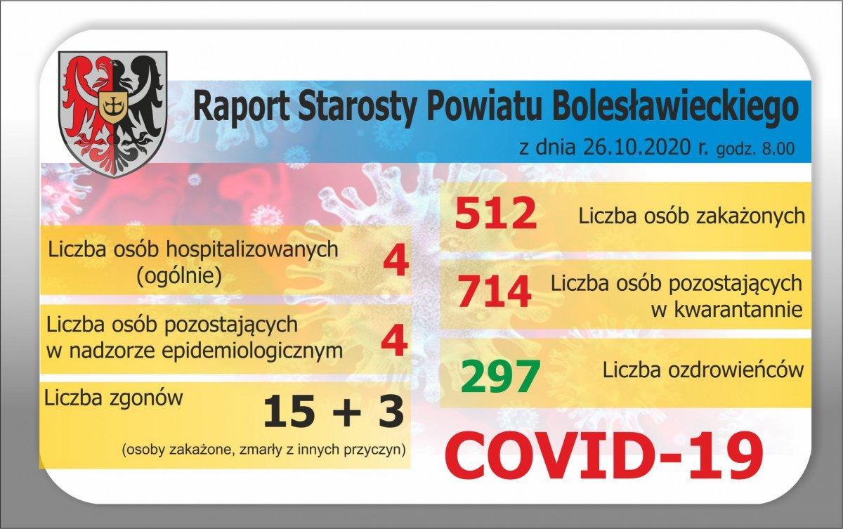 Dane z Powiatu Bolesławieckiego
