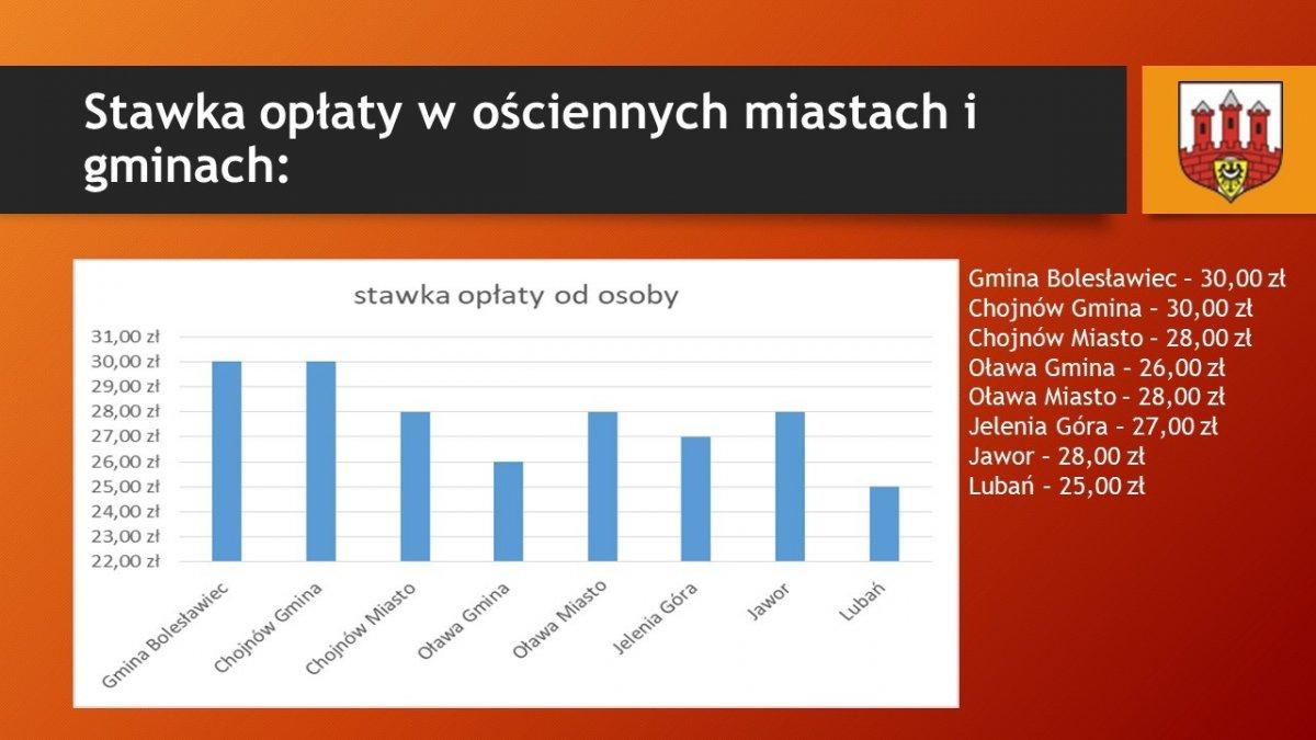 Prezentacja Urzędu Miasta Bolesławiec dot. stawki opłaty za odpady