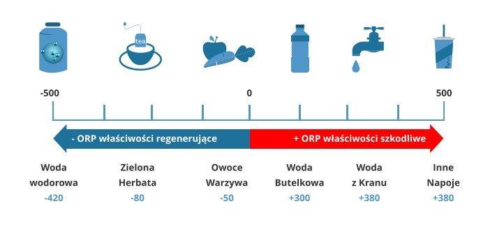 Woda wodorowa - właściwości zdrowotne