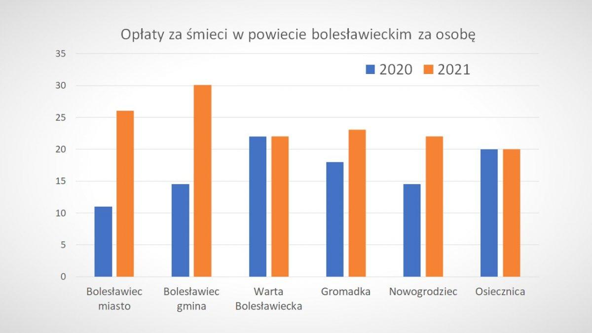 Wykres pokazujący wzrost opłat za śmieci w 2021 roku
