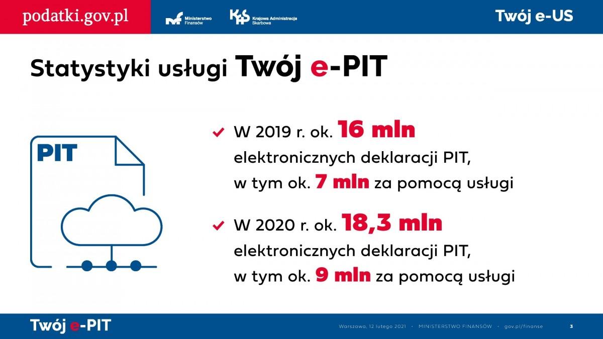 Prezentacja dotycząca usługi Twój e-PIT