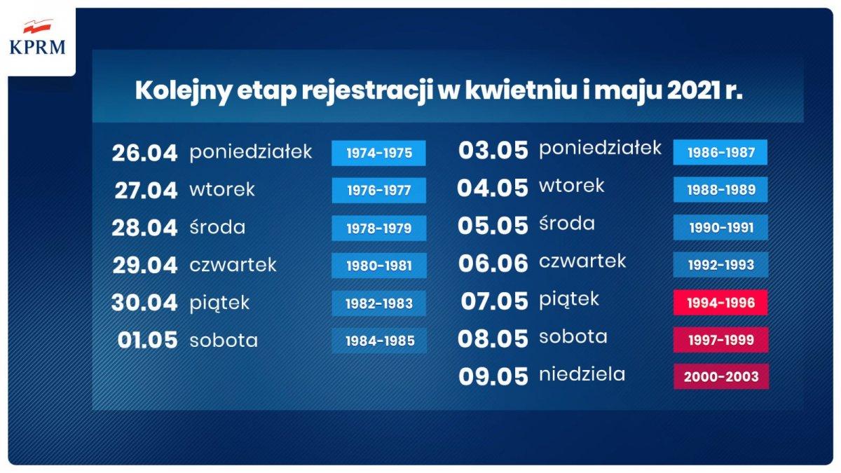 Nowy harmonogram szczepień przeciw covid-19