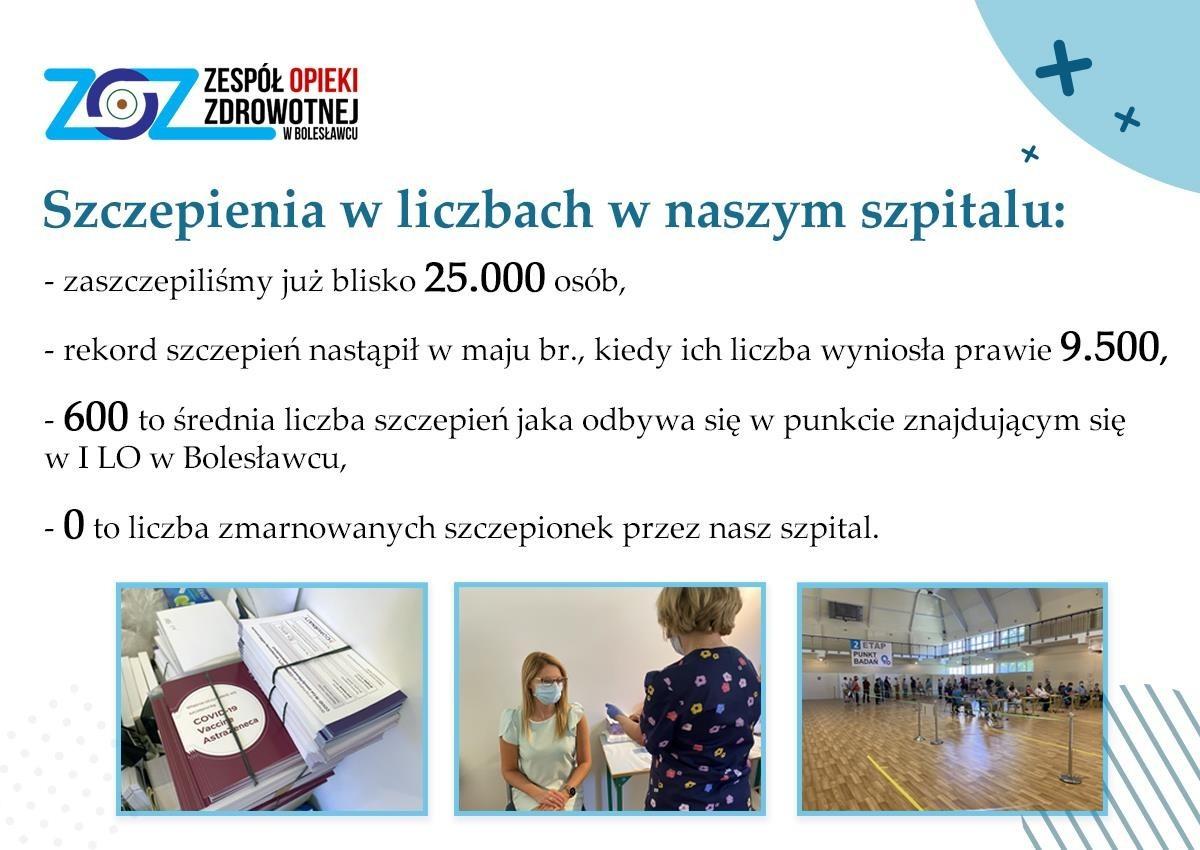 Grafika ZOZ-u Bolesławiec
